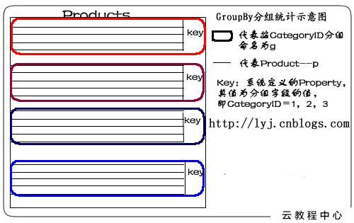 LINQ體驗(7)——LINQ to SQL語句之Group By/Having和Exists/In/Any/All