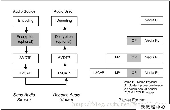 Android Bluetooth Stack: Bluedroid(五):The analysis of A2DP