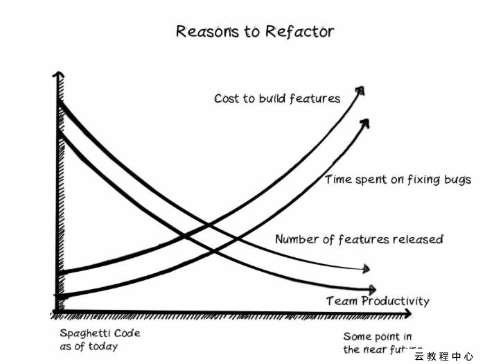 How to convince someone to refactor their code?Script - IT閱讀