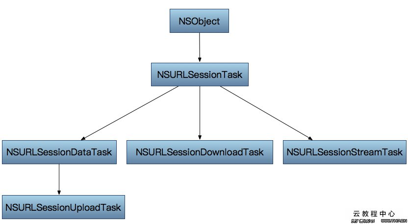 ios——nssession