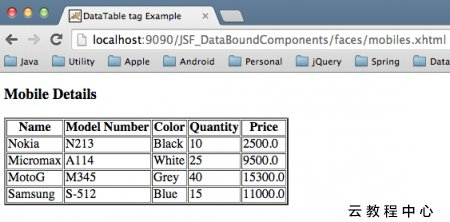 JSF dataTable tag Example Tutorial - IT閱讀