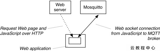 The Mosquitto MQTT broker gets Websockets support - IT閱讀